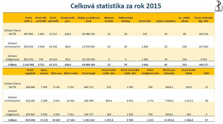 visz-2015-vysledky