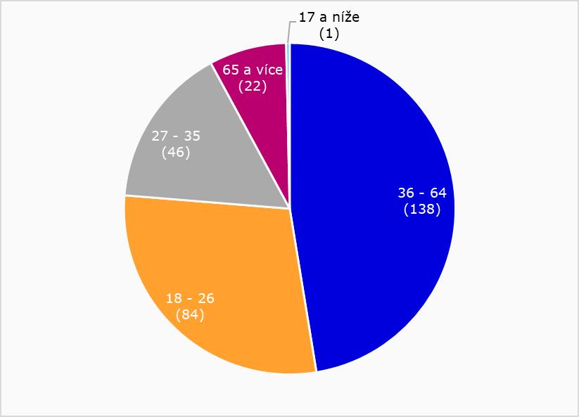 Graf znázorňující zastoupení věkových kategorií mezi respondenty
