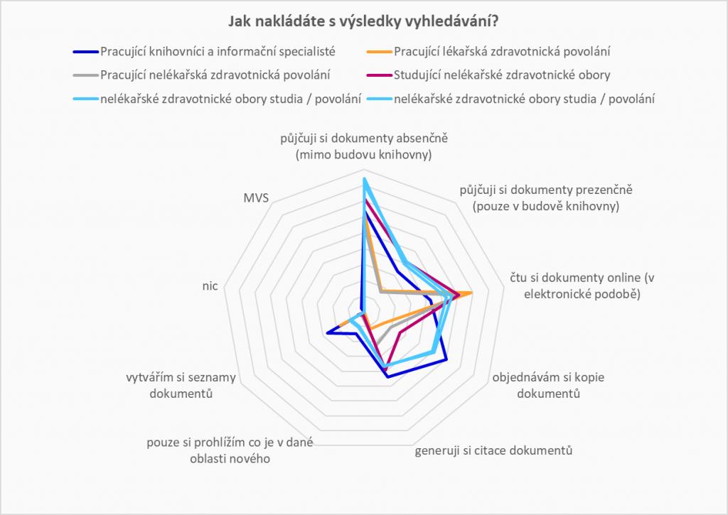Graf znázorňující rozložení jednotlivých skupin respondentů dle nakládání s výsledky vyhledávání v portálu Medvik