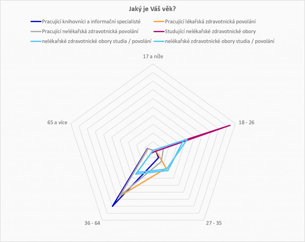 Graf znázorňující rozložení jednotlivých skupin respondentů dle věkových kategorií