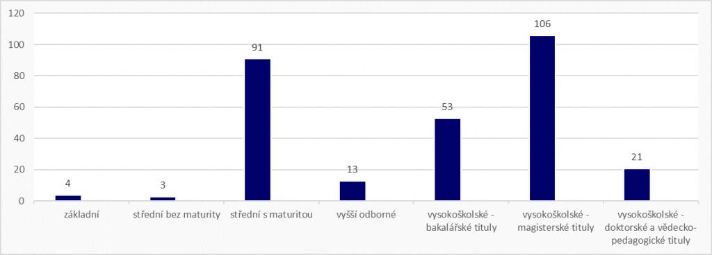 Graf znázorňující nejvyšší dosažené vzdělání respondentů