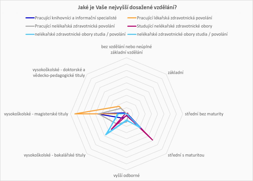 Graf znázorňující rozložení jednotlivých skupin respondentů dle dosaženého vzdělání