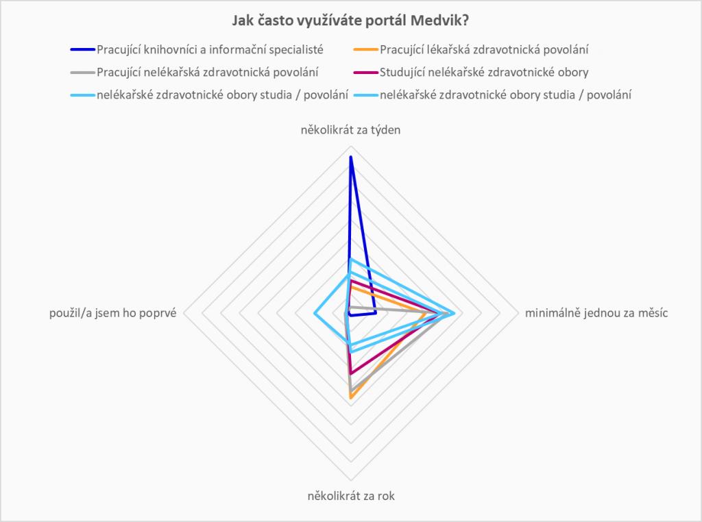 Graf znázorňující rozložení jednotlivých skupin respondentů dle četnosti návštěv