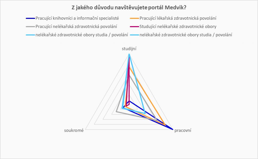 Graf znázorňující rozložení jednotlivých skupin respondentů dle důvodů návštěv