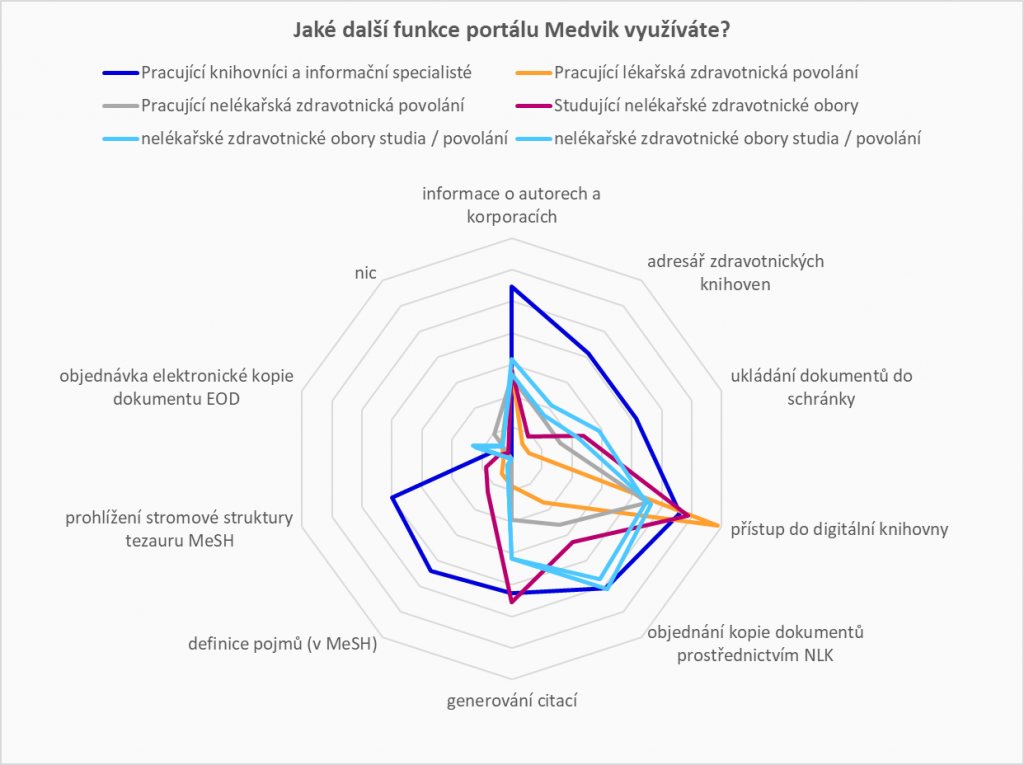 Graf znázorňující rozložení jednotlivých skupin respondentů dle využívání funkcí portálu Medvik