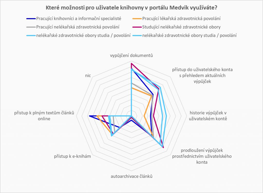 Graf znázorňující rozložení jednotlivých skupin respondentů dle využívání možností portálu Medvik pro registrované uživatele knihoven